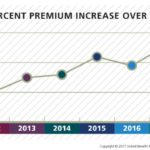 2017 Health Plan Survey Shows Sharp Rise in Group Healthcare Premiums